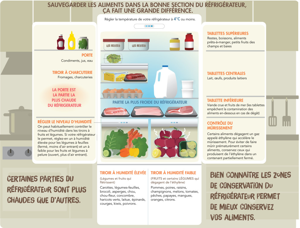 Dépliant gaspillage alimentaire p2