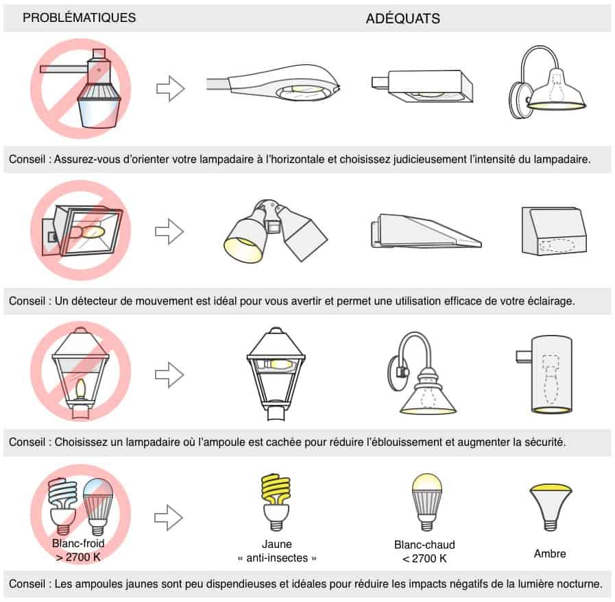 Image de l'éclairage adéquat/non adéquat
